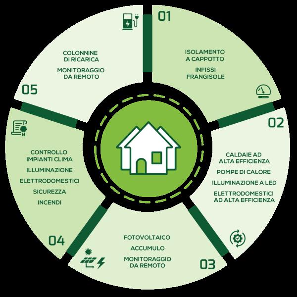eco-casa_proposta
